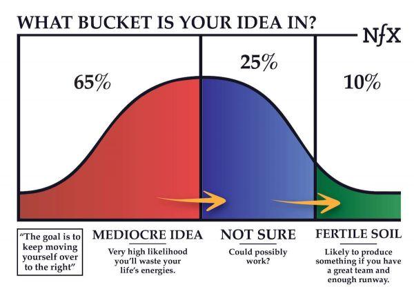 硅谷VC机构合伙人:好的创业想法都有隐藏规律