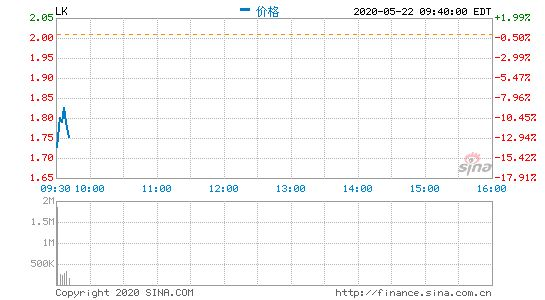 瑞幸咖啡开盘再跌13.9%,昨日收跌28.72%