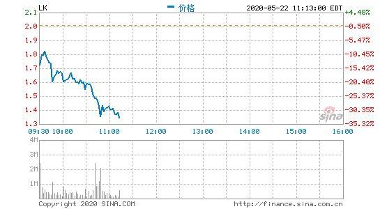 瑞幸咖啡跌超30% 总市值不足4亿美元