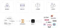 定位零售大数据服务商,「多准」如何用数据驱动品牌生意增长?
