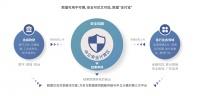"""「浙江数安」推出""""中立国""""大数据联合计算平台,公司背景融合国企、网络安全和大数据上市公司"""
