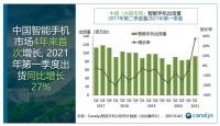"""9240万部:中国智能手机市场四年来首次增长,""""蓝绿大厂""""成最大赢家"""