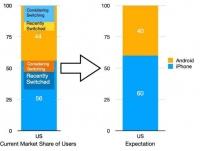 苹果售出20亿部iPhone:活跃用户超10亿 占智能手机用户总数26%