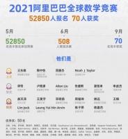 阿里巴巴全球数学竞赛70人获奖名单公布