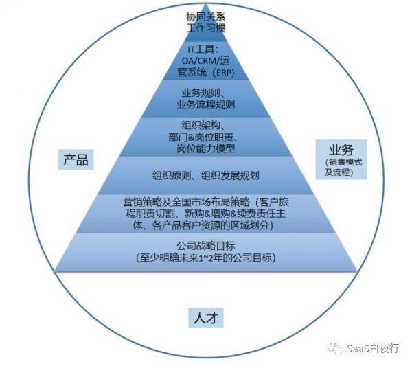 SaaS公司设计组织架构的思考框架