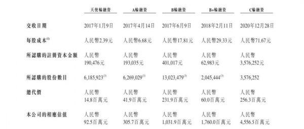 (图片来源:小电科技招股书【融资信息】)